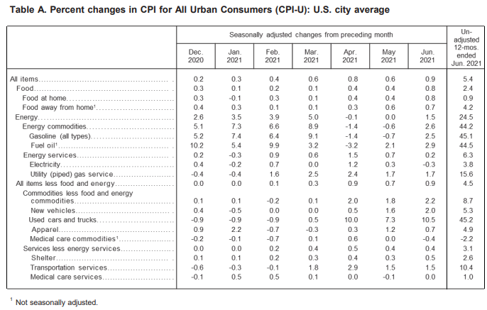 BLS Inflation Table