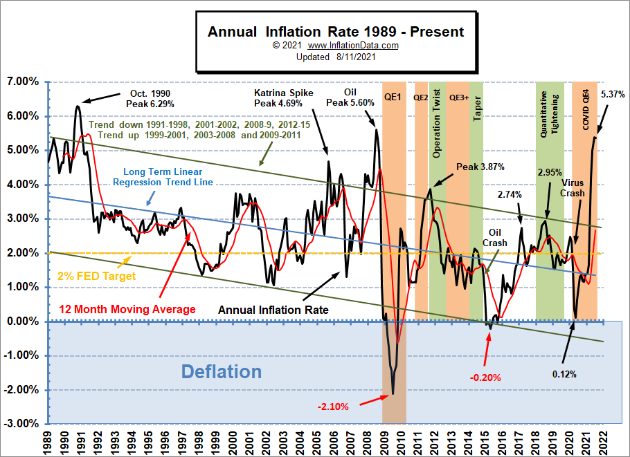 Annual Inflation Rate 1989- July 2021