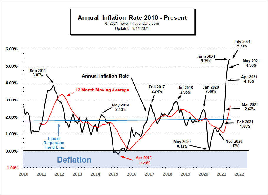 Annual Inflation Rate 2010- July 2021