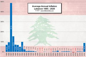 Lebanese Annual Inflation
