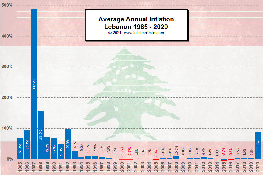 Lebanese Annual Inflation Hyperinflation