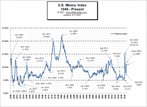 Misery Index Chart #2 July 2021