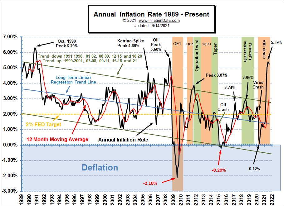Annual Inflation Rate 1989- Aug 2021