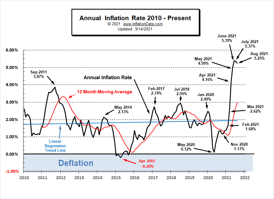 Annual Inflation Rate 2010- Aug 2021