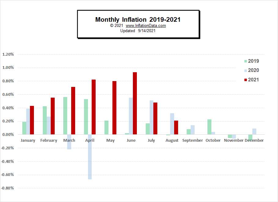 Monthly Inflation Chart