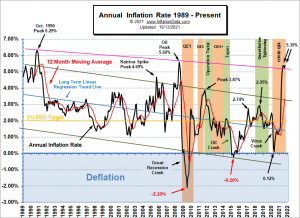 Annual Inflation Rate 1989- Sep 2021