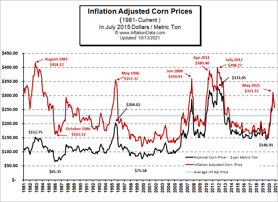 Inflation Adjusted Corn Price Chart