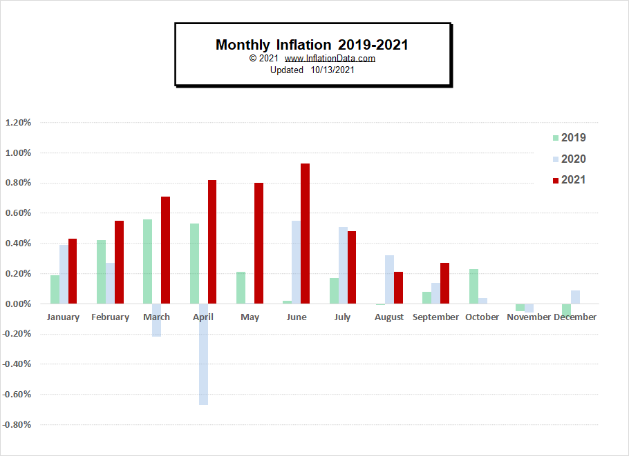 Monthly Inflation 2019- Sep 2021
