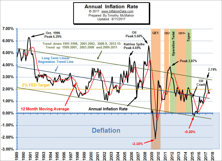 what is inflation What is inflation inflation is a fundamental economic principle inflation is an artificial increase in the money supply that leads to higher prices for goods and.