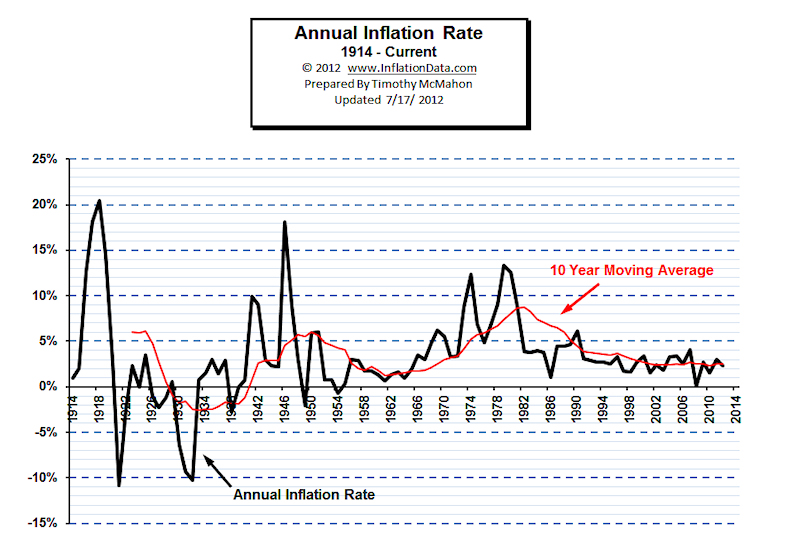 describing inflation and how to calculate the annual inflation rate In economics, inflation is a sustained increase in the price level of goods and  services in an  a chief measure of price inflation is the inflation rate, the  annualized percentage change in a general price index,  however, inflation  may also be used to describe a rising price level within a narrower set of assets,  goods or.