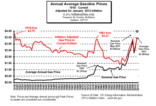 Average Annual Gasoline Prices - Inflationdata.com